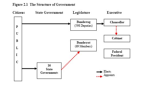 Simple diagram of the german government s structure