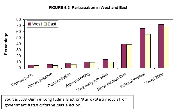 an introduction to the conventional and unconventional political participation in the united states Study guide survey of united states government and constitutionc181 study guide how  of political participation: conventional  to c181 study guidedocx.