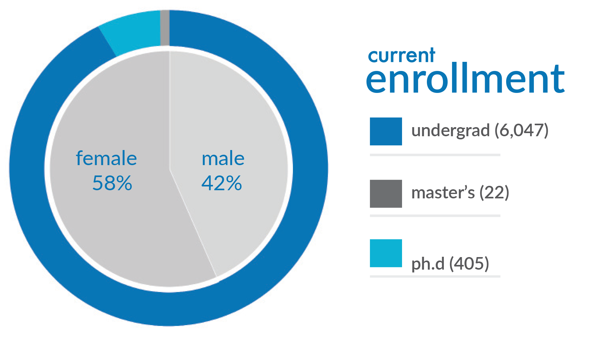 enrollment pie chart